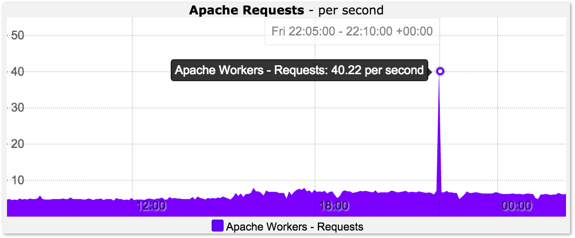 Apache Request Rate Graph