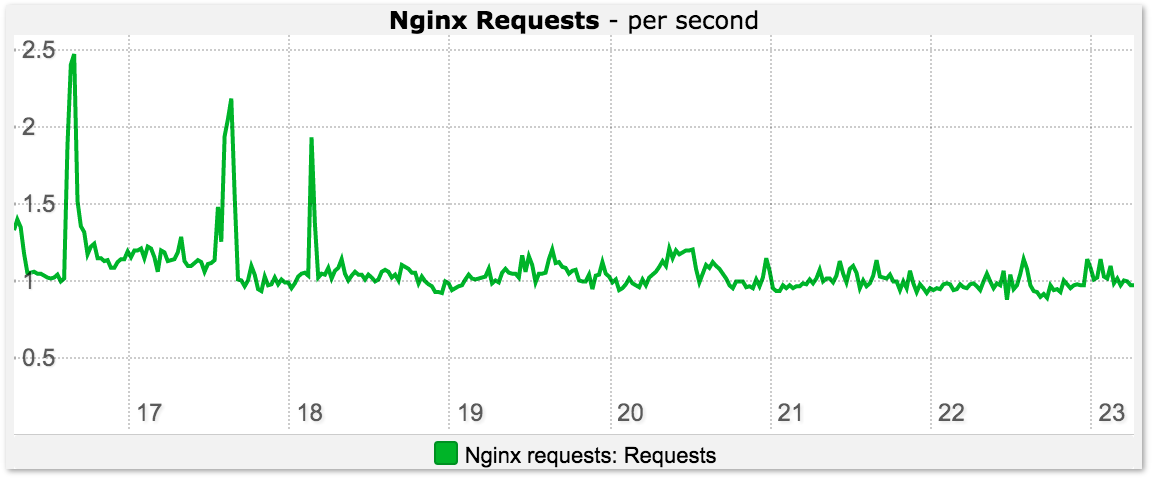 Nginx Request Monitoring