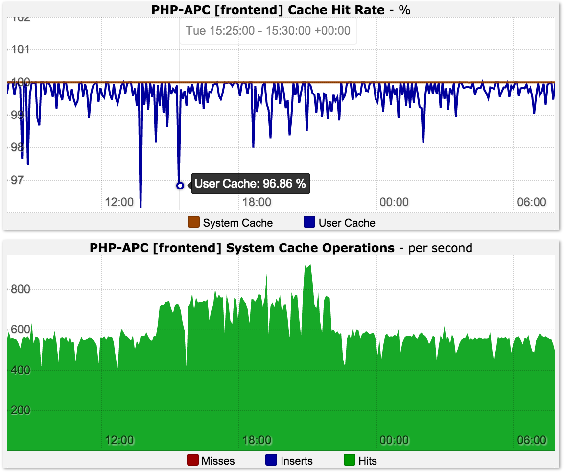 PHP-APC Cache Operations and Hit Rate Monitoring