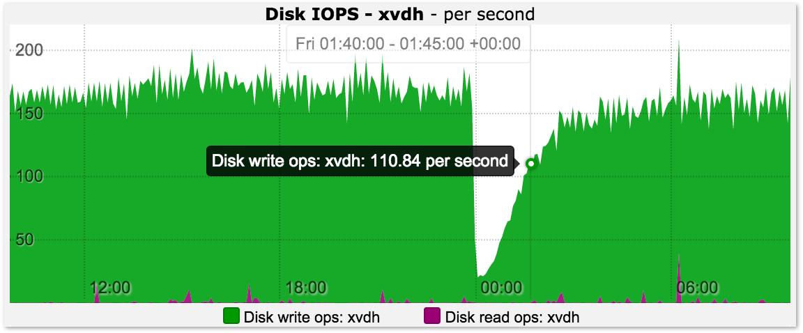 Disk IO Graph