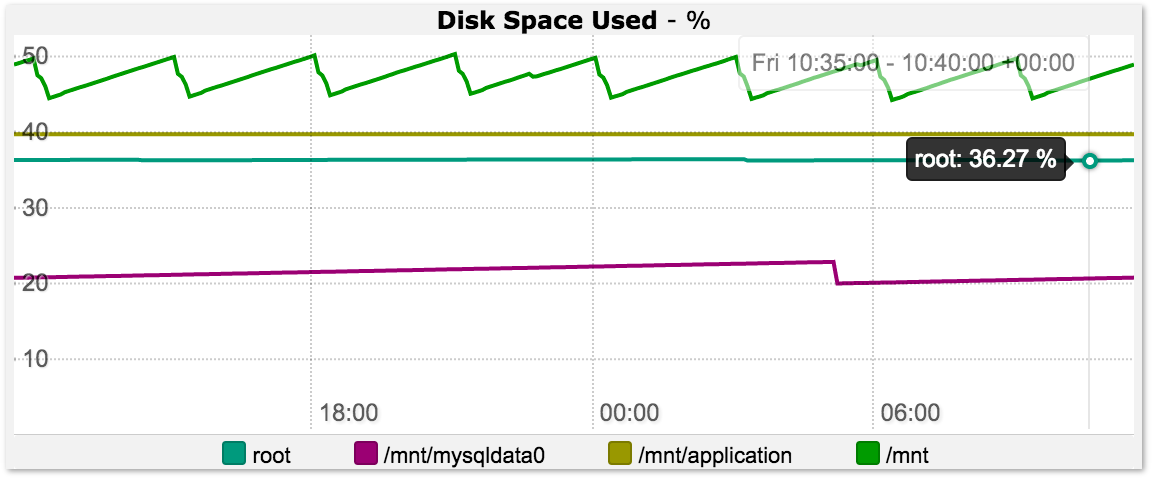 Graph monitoring free / used disk space