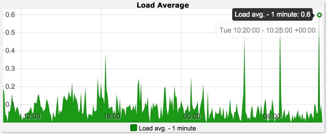 Load Average Graph