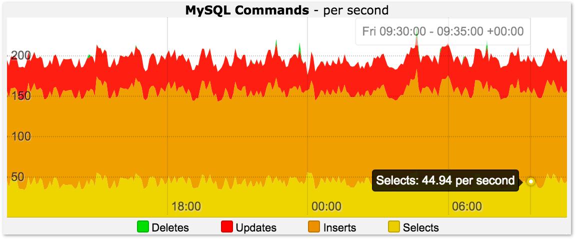 MySQL Command Statistics Graph
