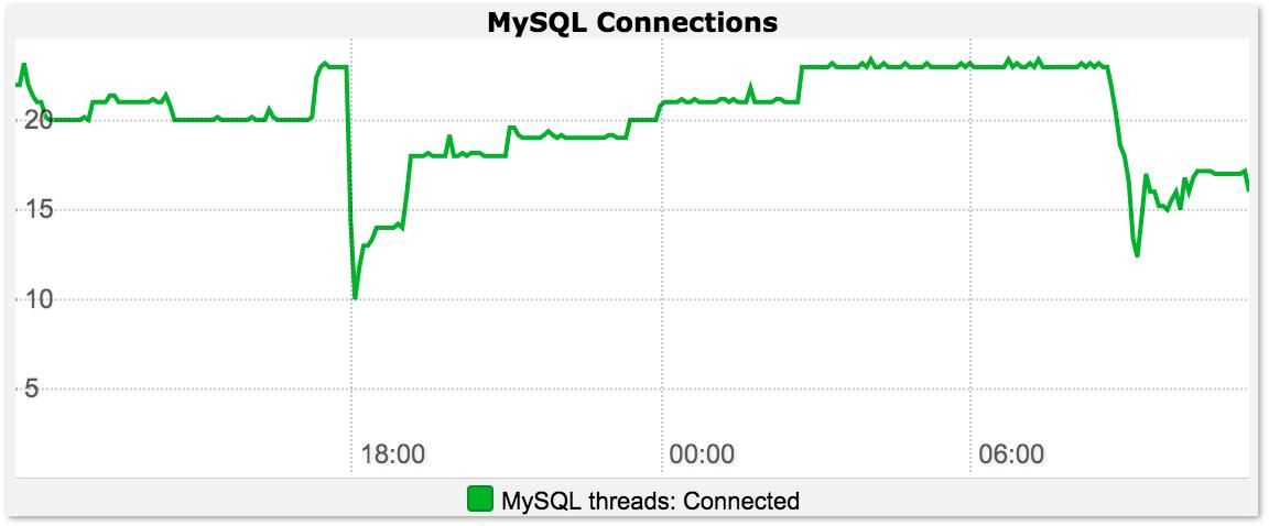 MySQL Connections Graph