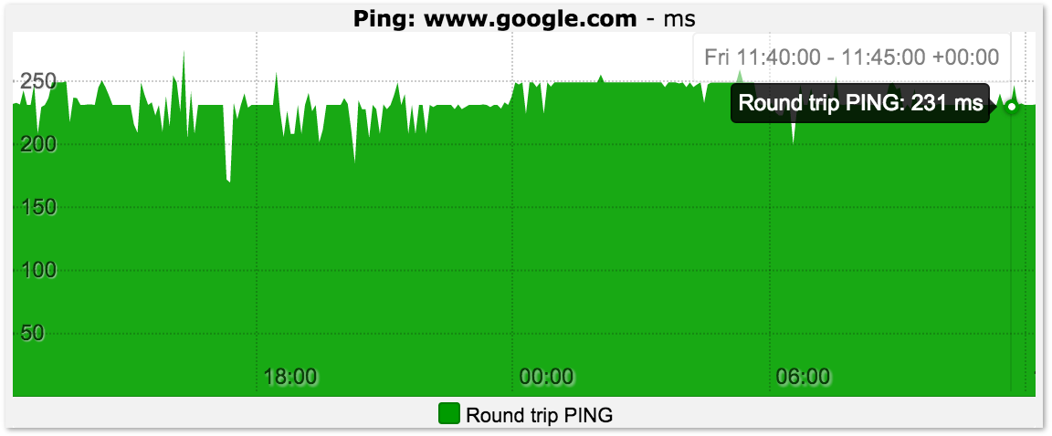 Ping Response Time Trends - Wormly