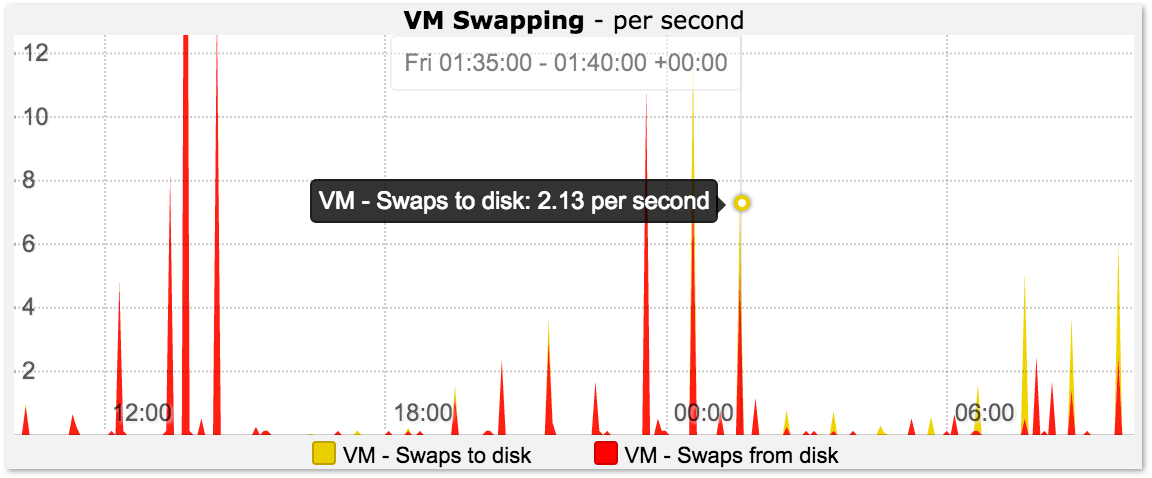Virtual Memory Swap Graph