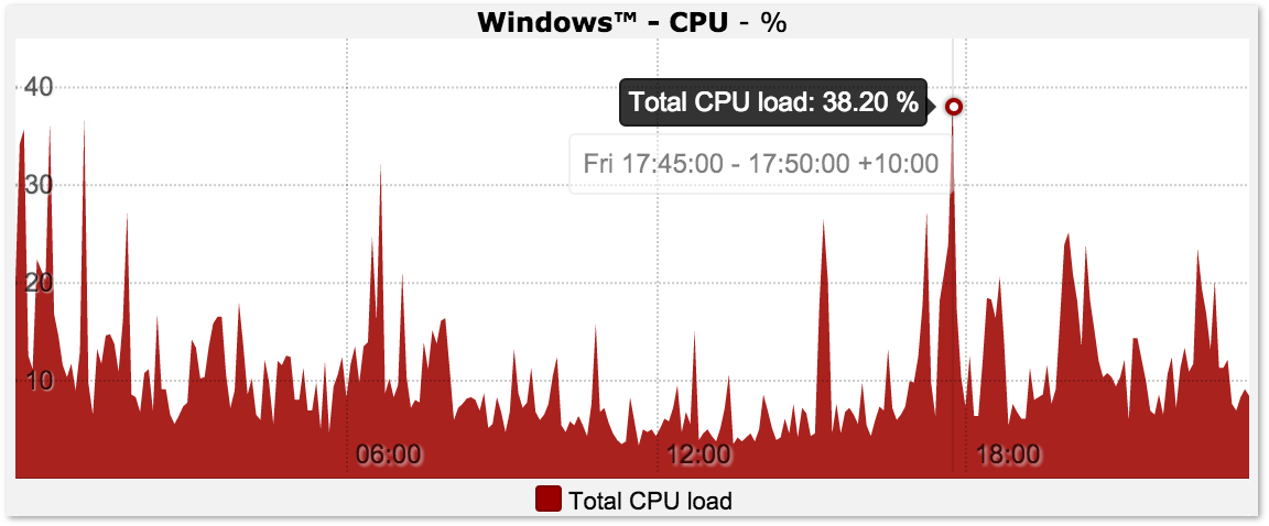 Windows CPU Usage Graph
