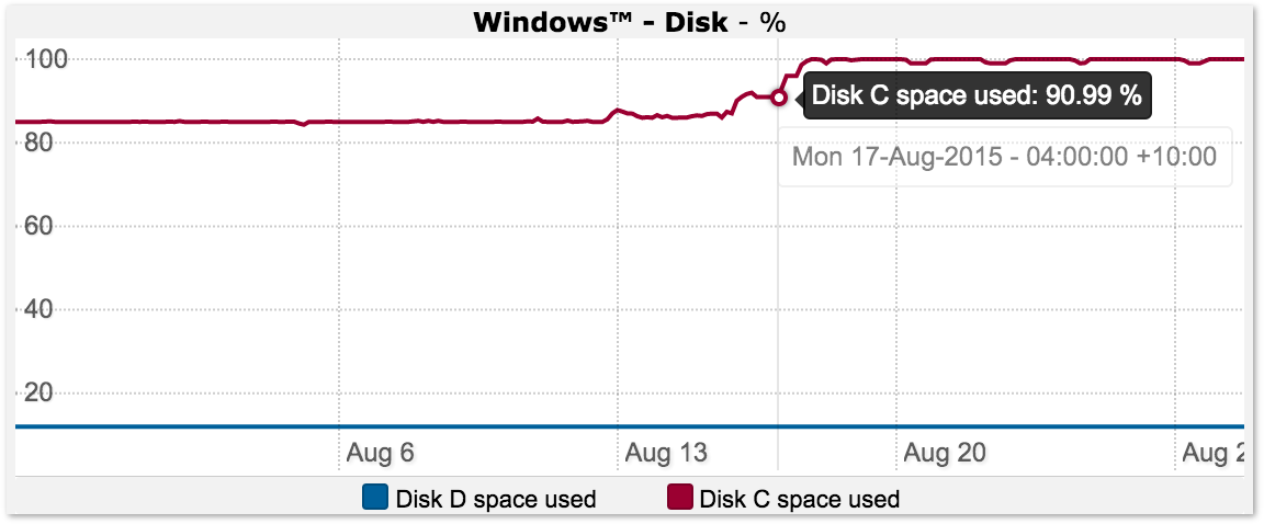 Windows Disk Usage