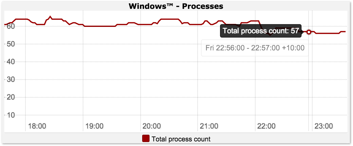 Windows Process Count Graph