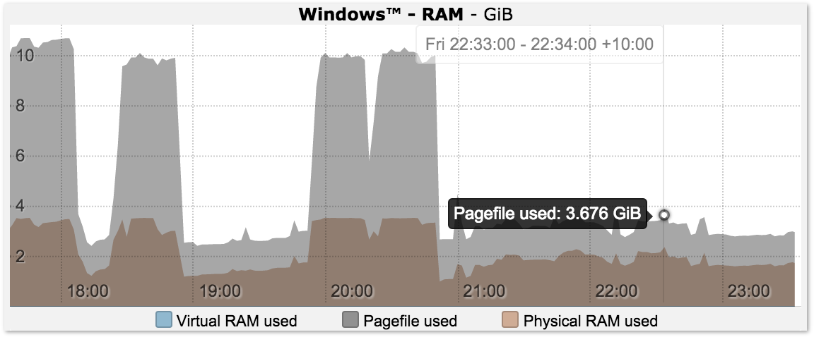 Windows RAM Usage Graph