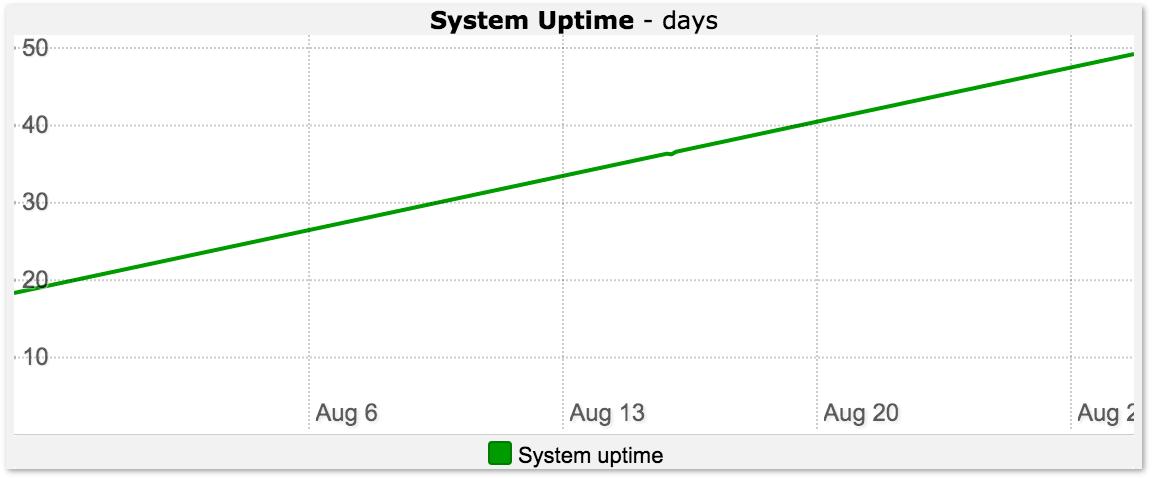 Windows Web Server Uptime Graph