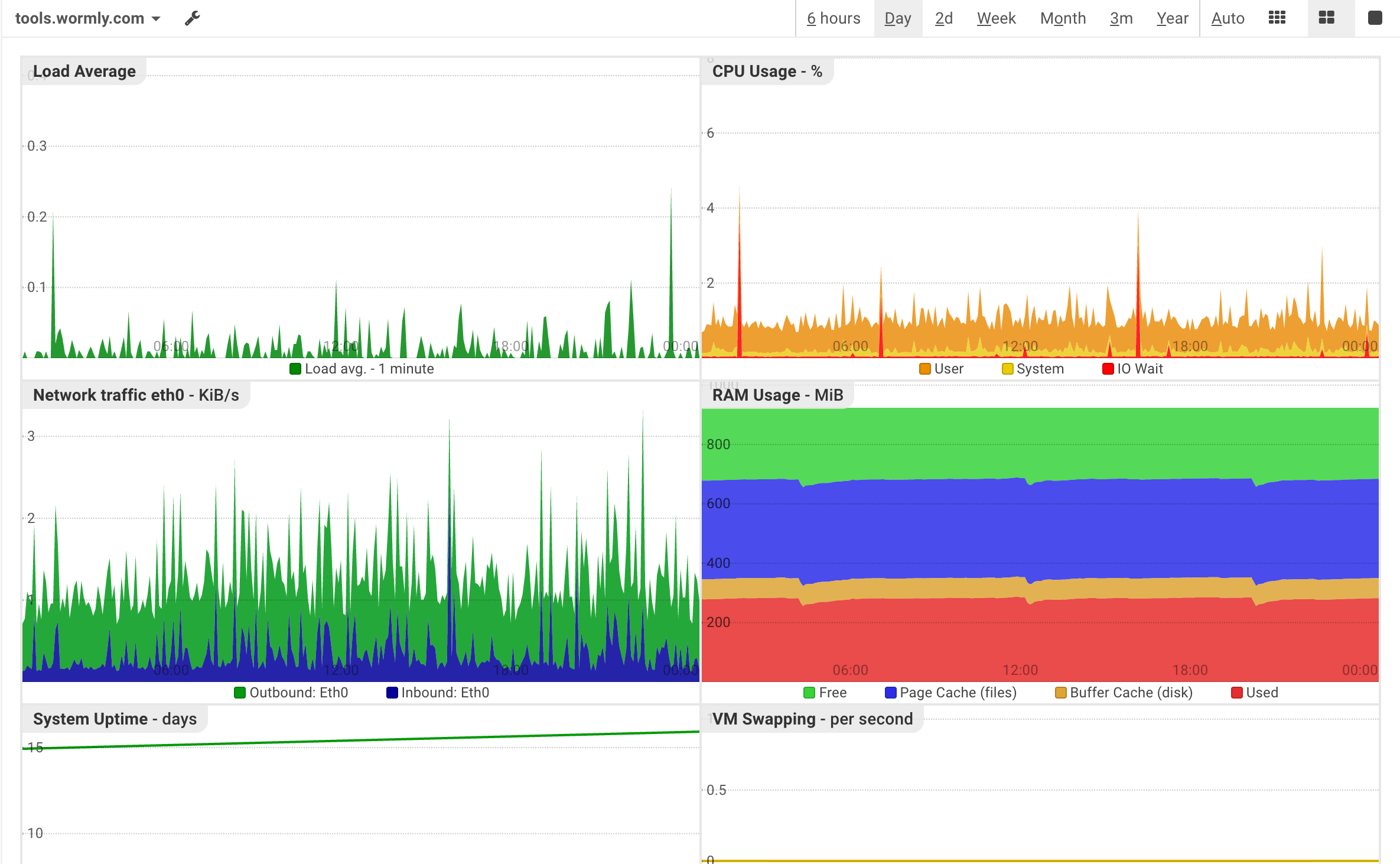 Daily uptime report